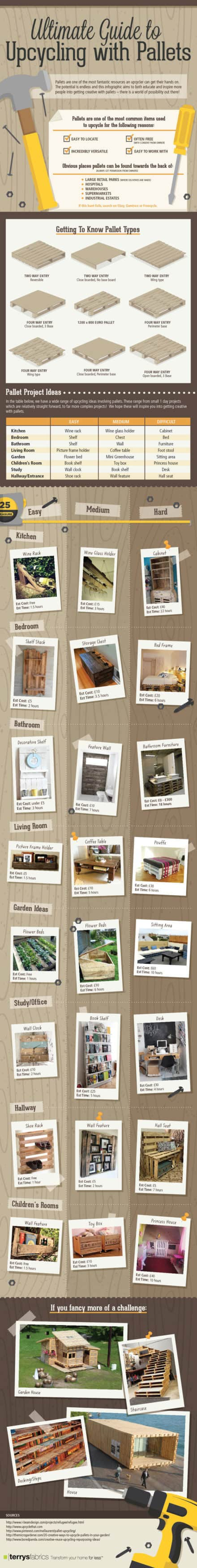 Ultimate Guide To Upcycling Pallets
