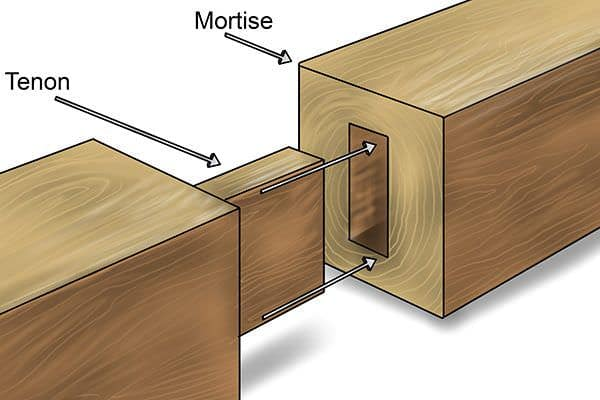Mortise And Tenon Joint ~ Common types of wood joints you should know pallets