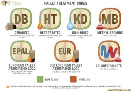 Pallet Treatment Codes / Wood Stamps Infographic