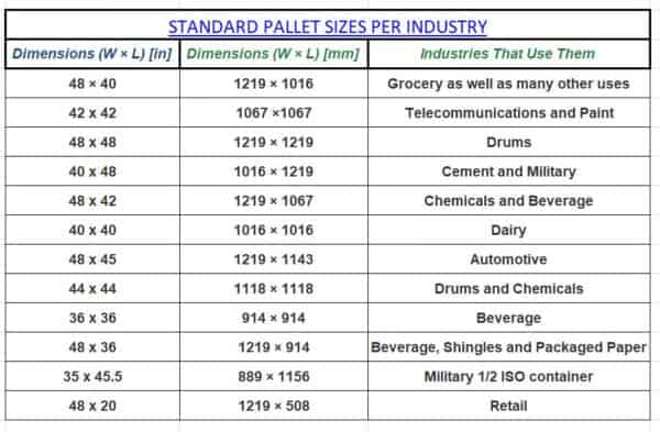Pallet Sizes can indicate the possible use in industrial settings.